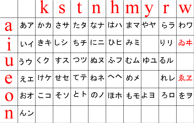 How to Memorize Kana in 60 Minutes | Semantic Victory